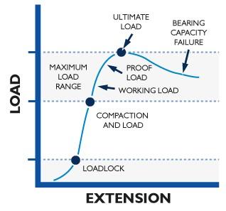Typical Anchor Behavior Step 4 - Bearing Capacity Failure graph