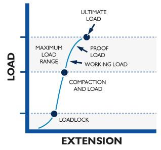 Typical Anchor Behavior Step 3 - Maximum Load Range graph