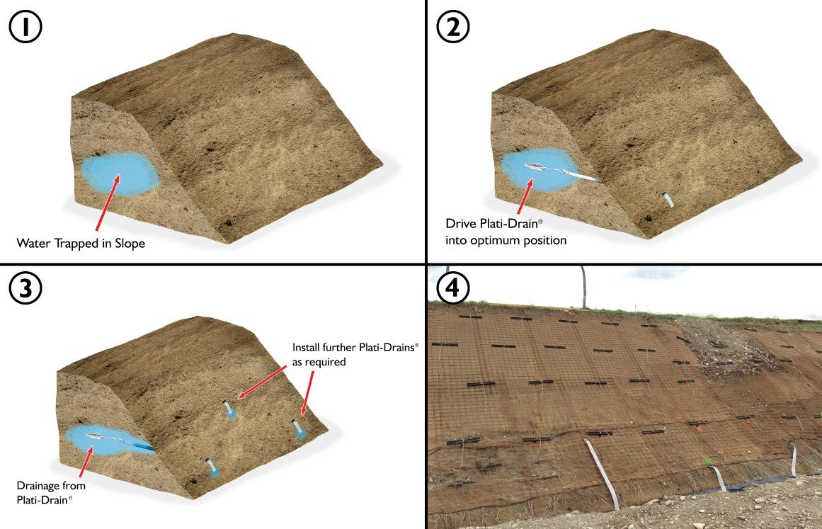 4 stages of installation of the Platipus Plati-Drain system